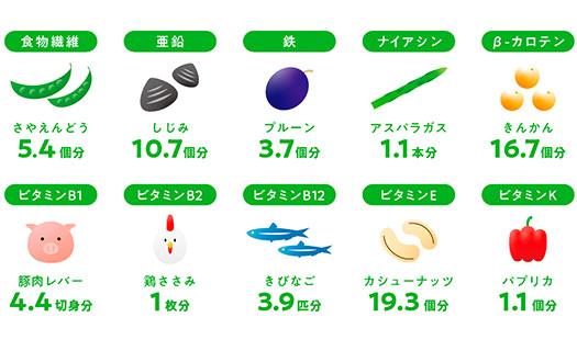 石垣島ユーグレナに含まれる栄養素をほかの食材にたとえると