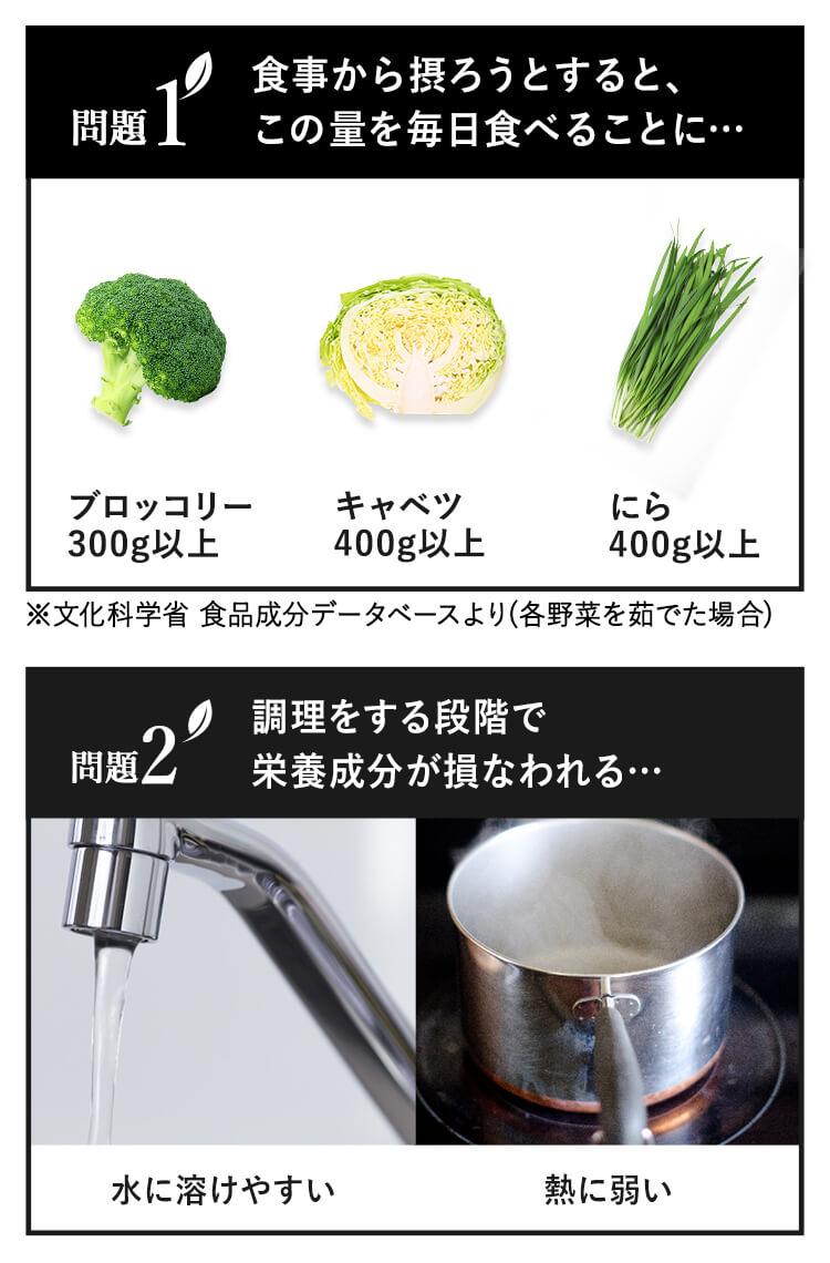 問題1食事から摂ろうとすると、この量を毎日食べることに 問題2調理をする段階で栄養成分が損なわれる